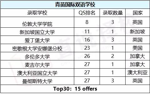 北京国际学校QS榜单