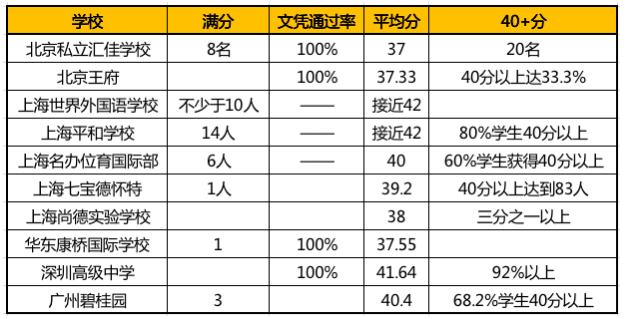 IBDP成绩