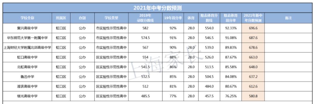 上海中考分数线
